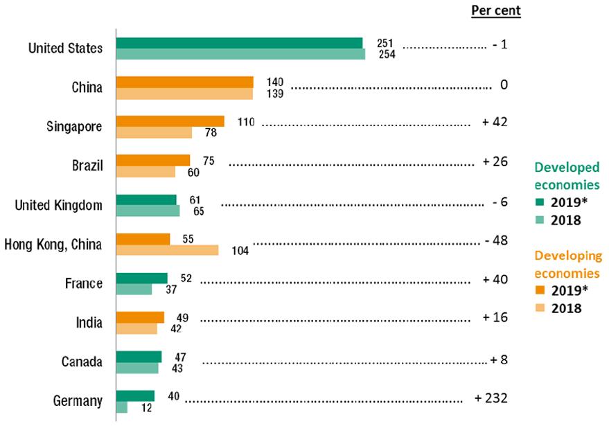 Brasil sobe no ranking e é o quarto principal destino de investimentos no mundo em 2019